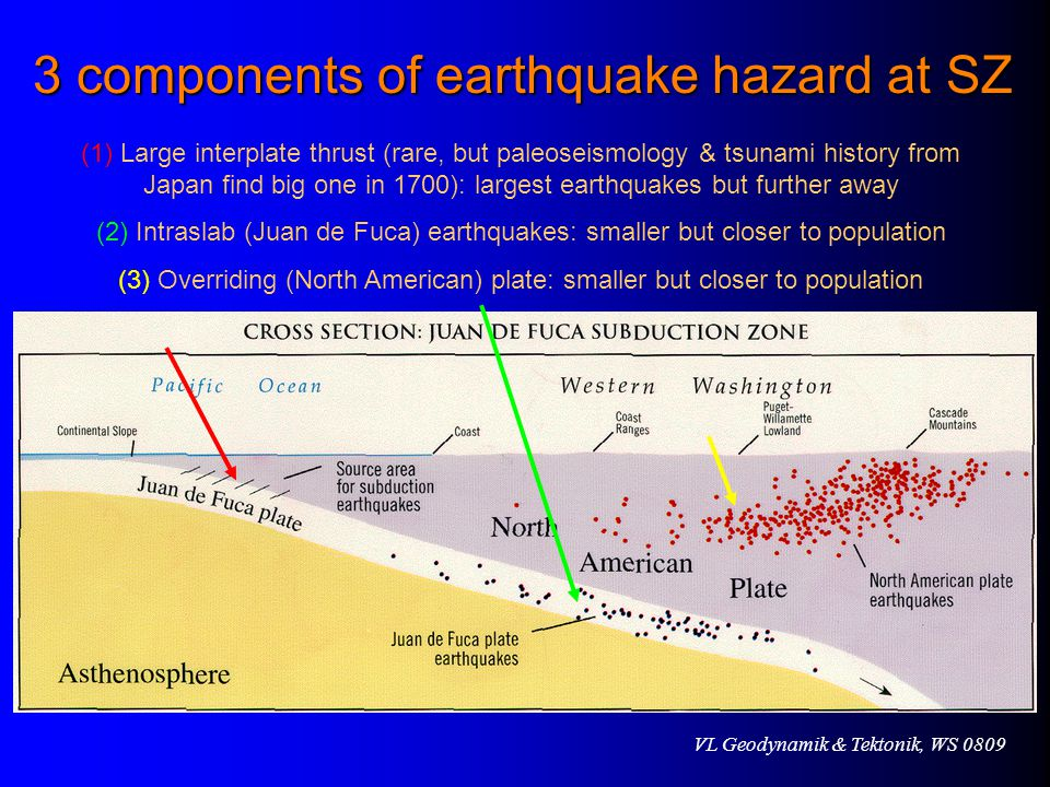 3 components of earthquake hazard at SZ