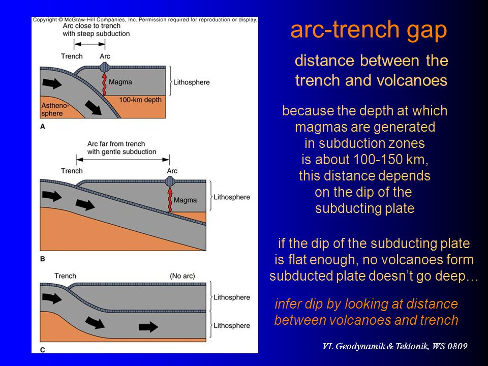 arc-trench gap distance between the trench and volcanoes
