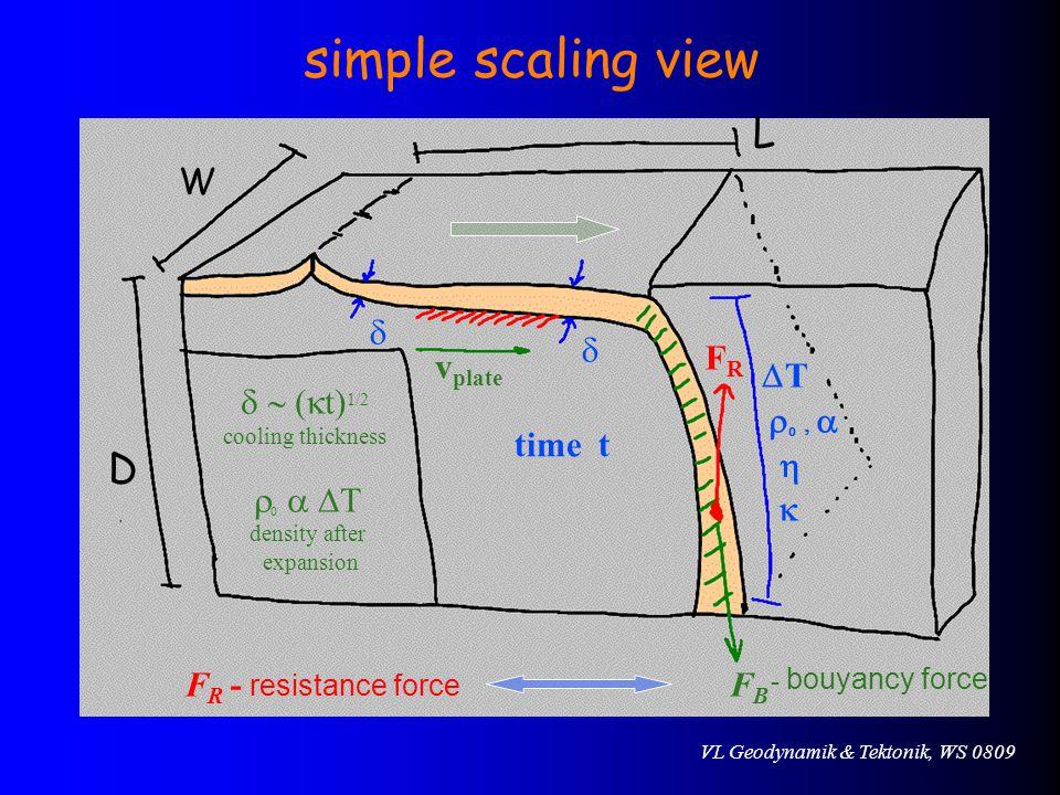 simple scaling view L D W d d FR vplate DT d ~ (kt)1/2 r0 , a time t h