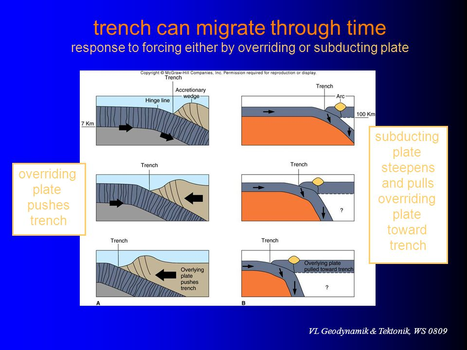 trench can migrate through time