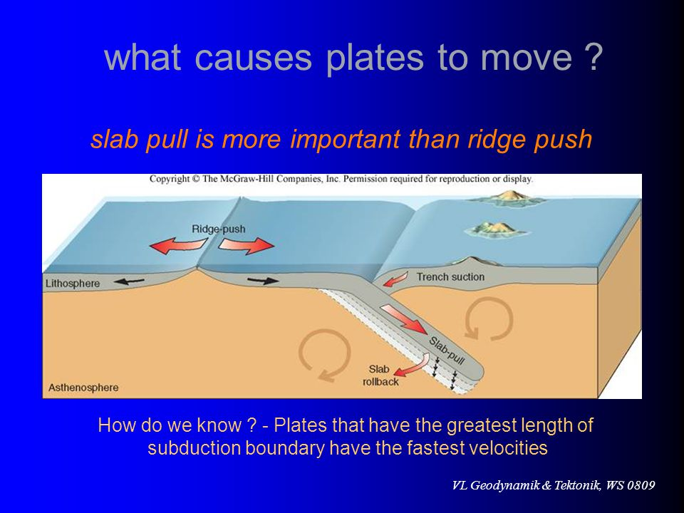 what causes plates to move
