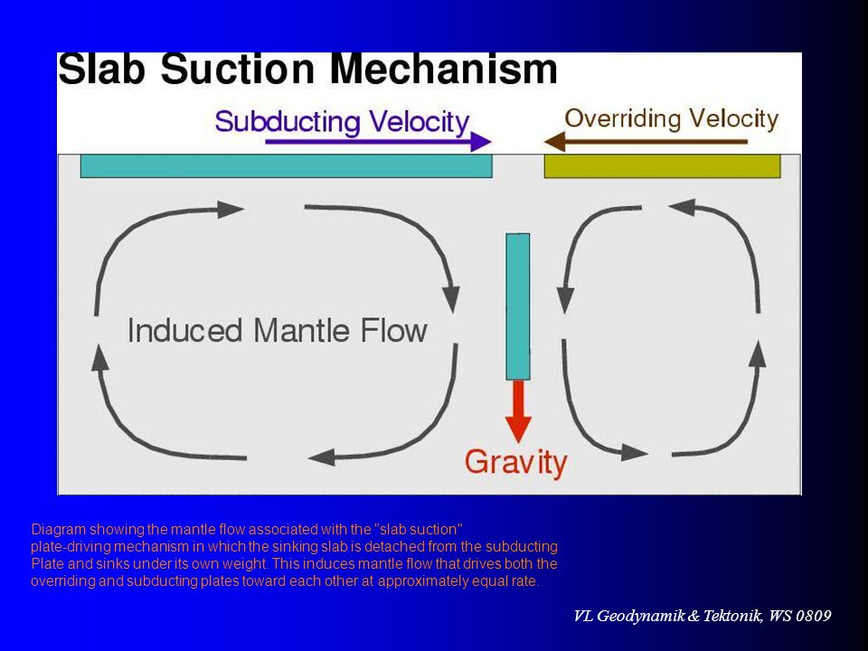 Diagram showing the mantle flow associated with the slab suction