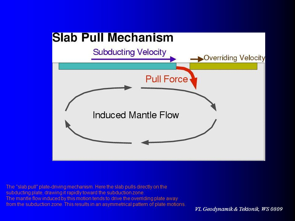 The slab pull plate-driving mechanism