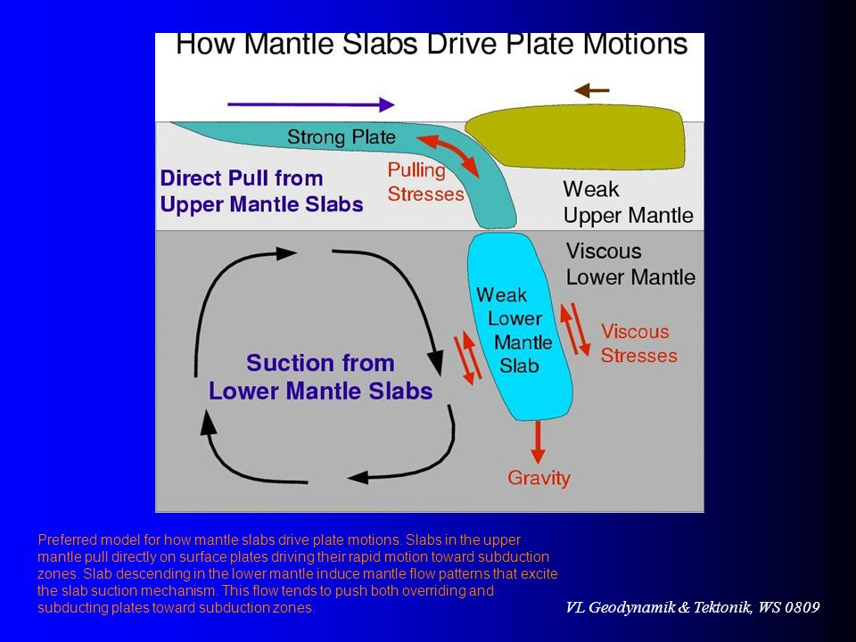 Preferred model for how mantle slabs drive plate motions