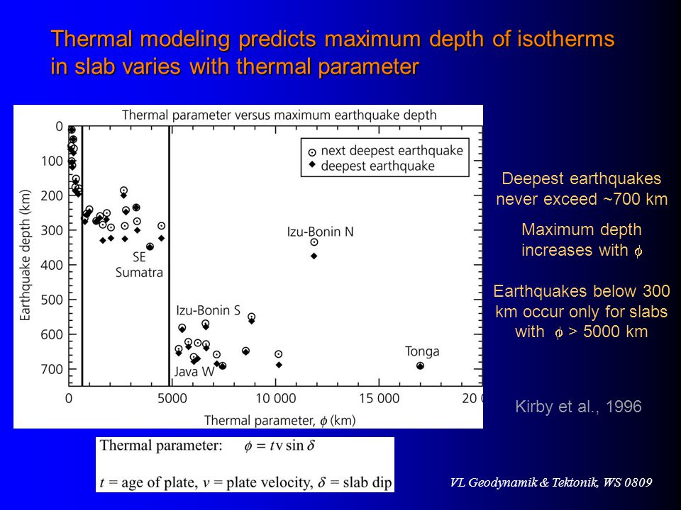 Thermal modeling predicts maximum depth of isotherms in slab varies with thermal parameter