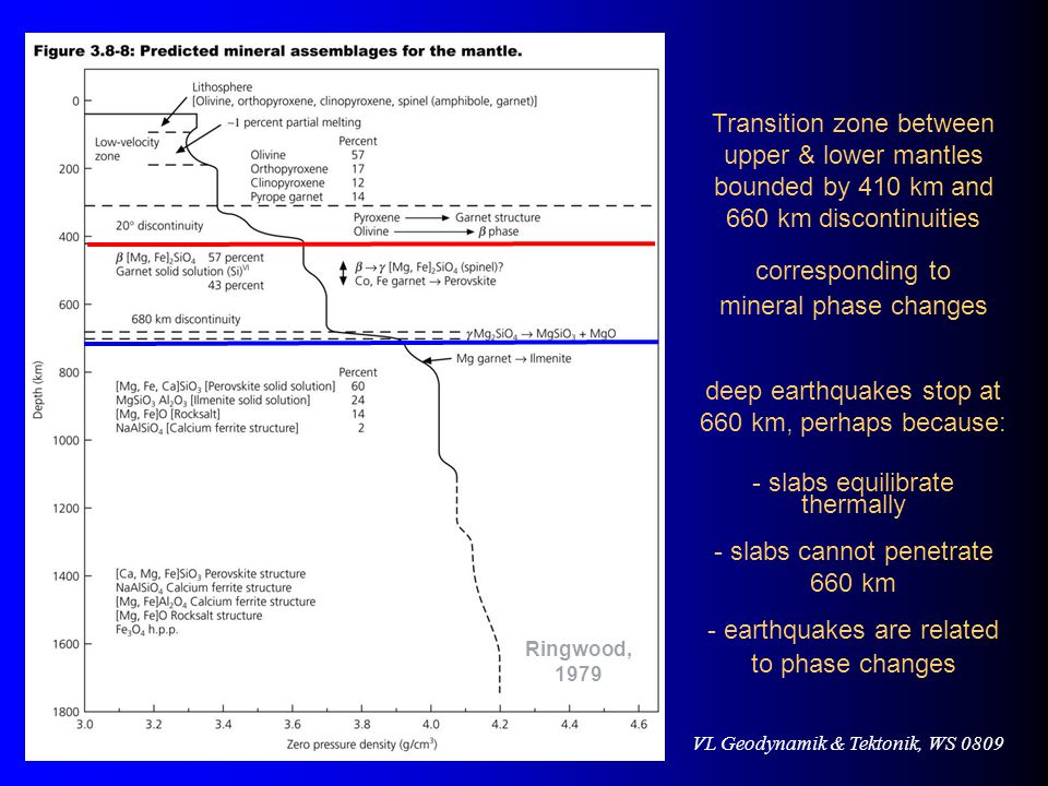deep earthquakes stop at 660 km, perhaps because: