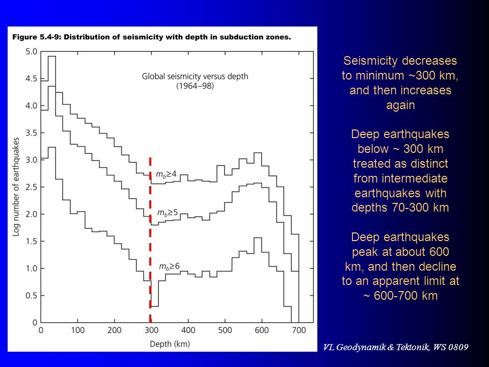 Seismicity decreases to minimum ~300 km, and then increases again