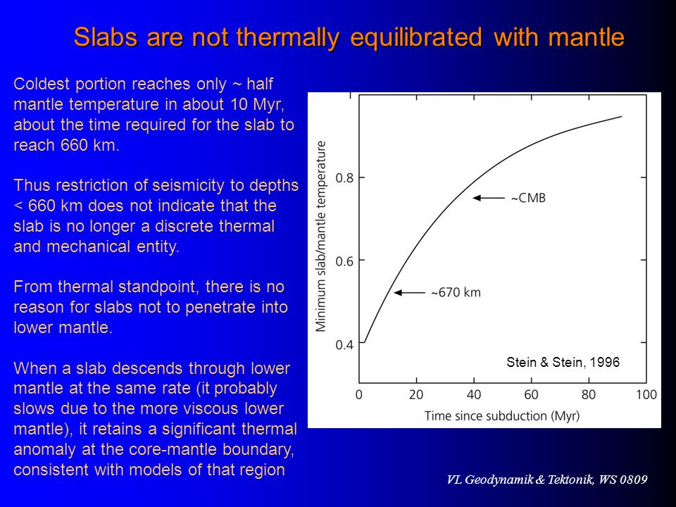 Slabs are not thermally equilibrated with mantle