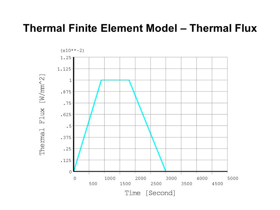 Thermal Finite Element Model – Thermal Flux