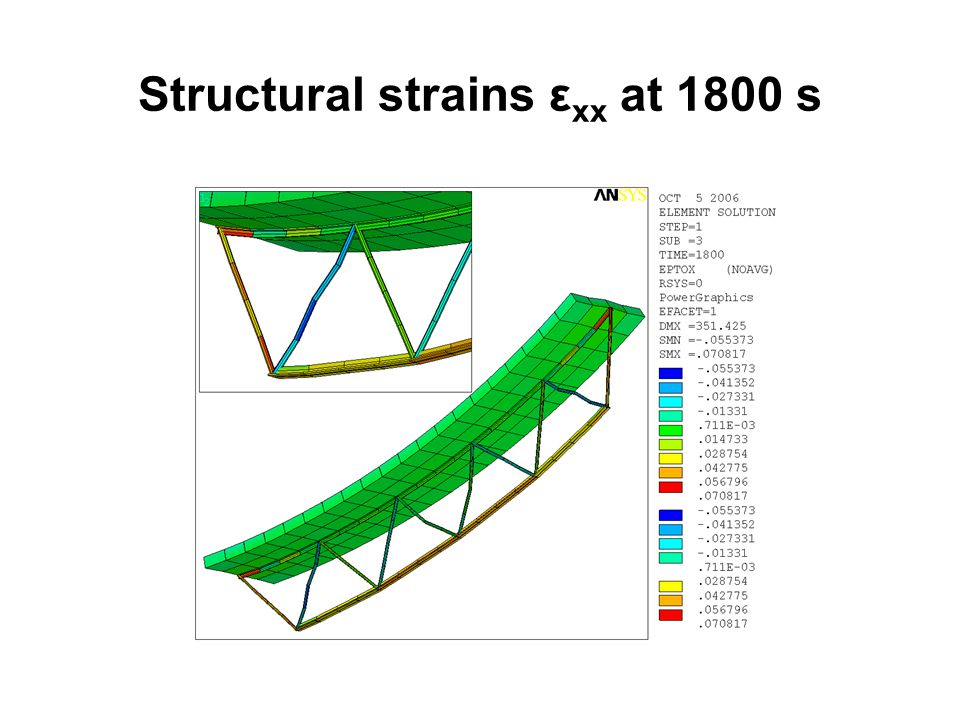 Structural strains εxx at 1800 s