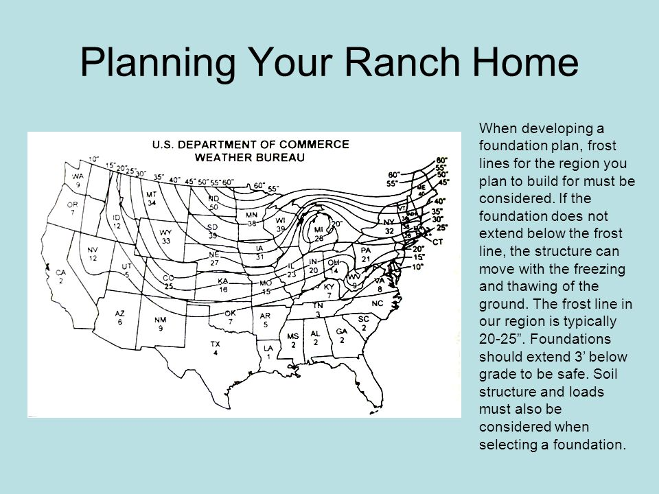 Planning Your Ranch Home