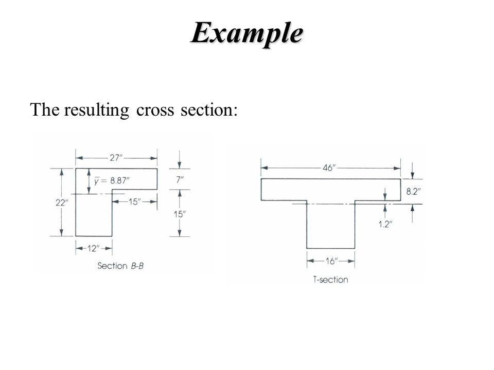 Example The resulting cross section: