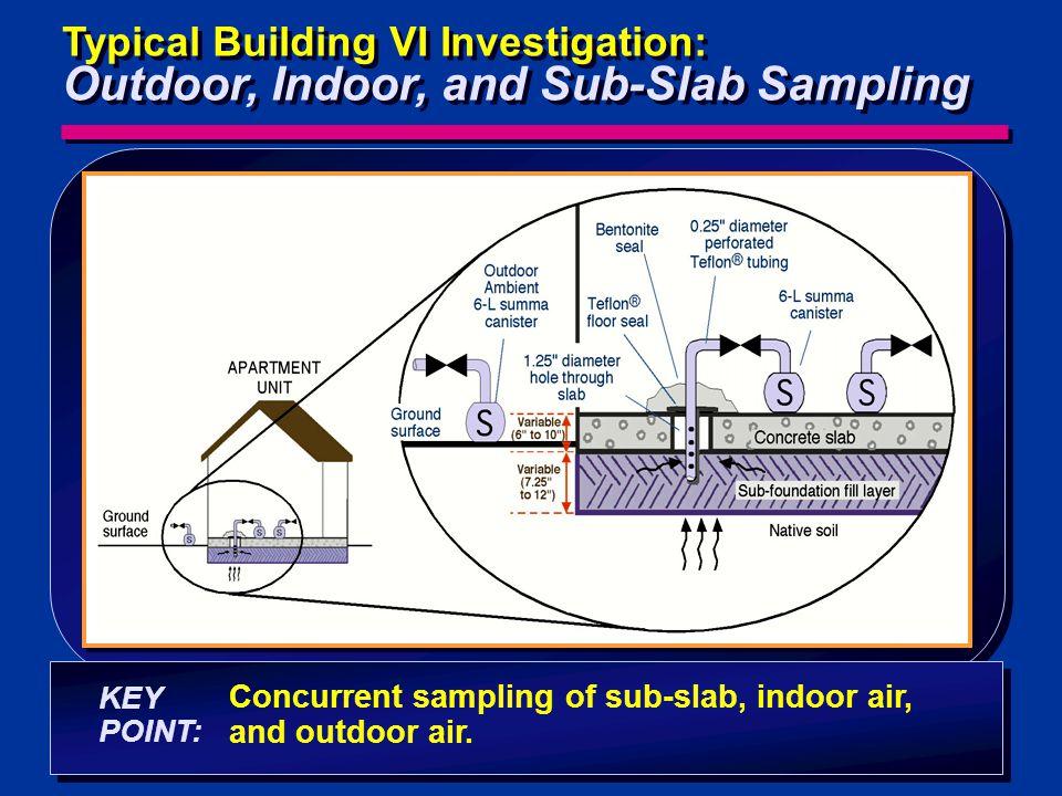 Typical Building VI Investigation: Outdoor, Indoor, and Sub-Slab Sampling