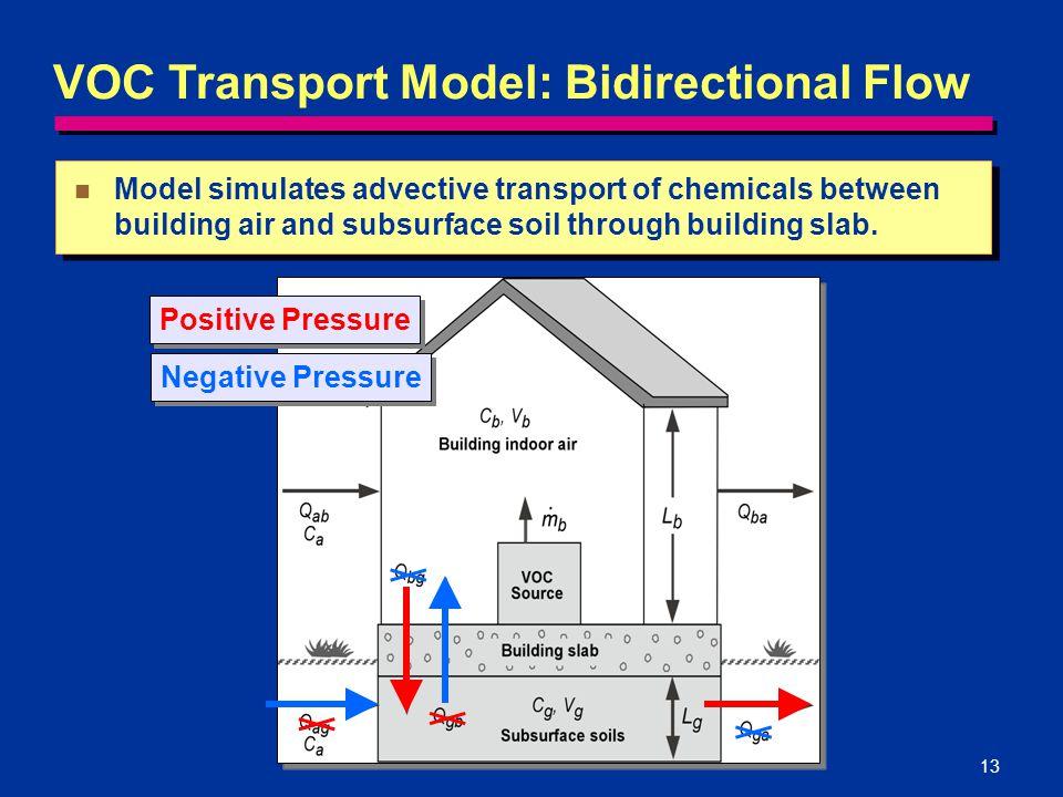 VOC Transport Model: Bidirectional Flow