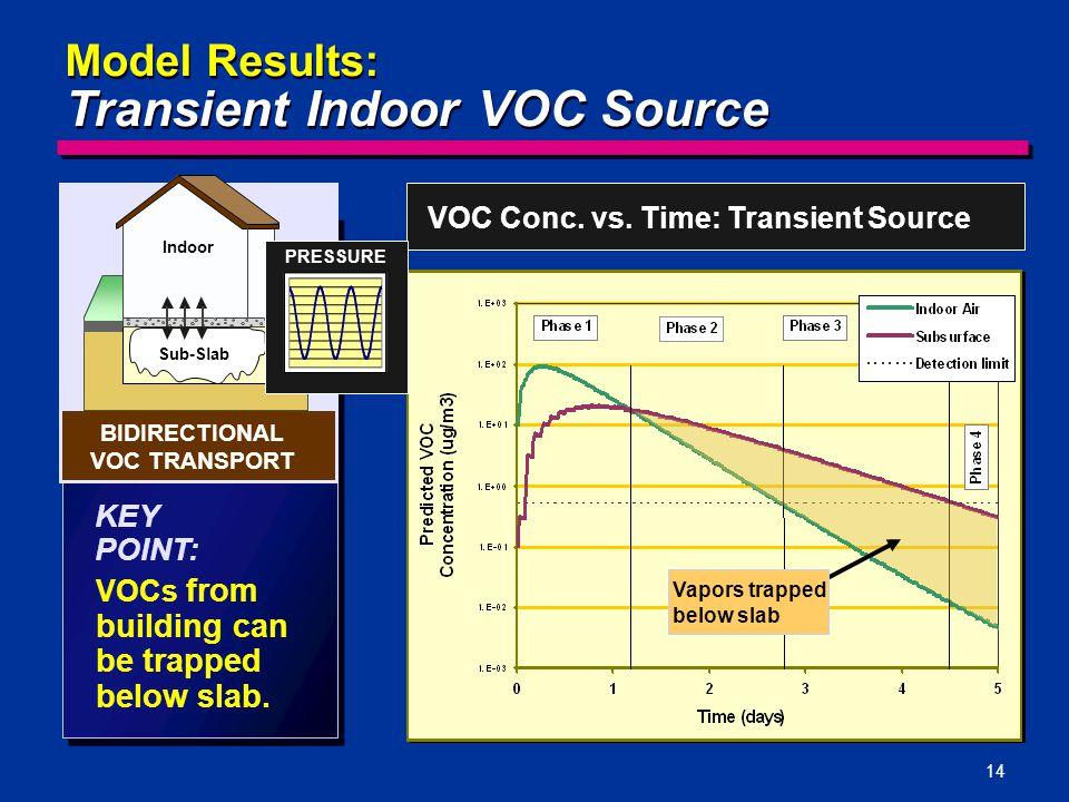 BIDIRECTIONAL VOC TRANSPORT