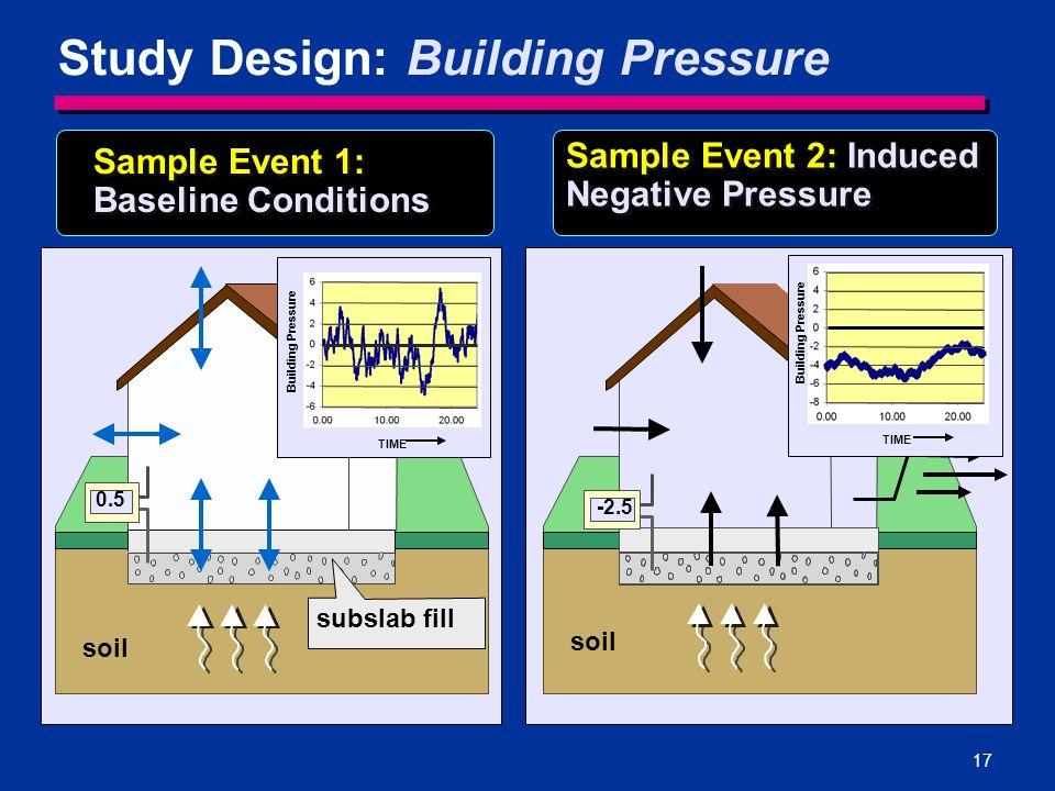 Study Design: Building Pressure
