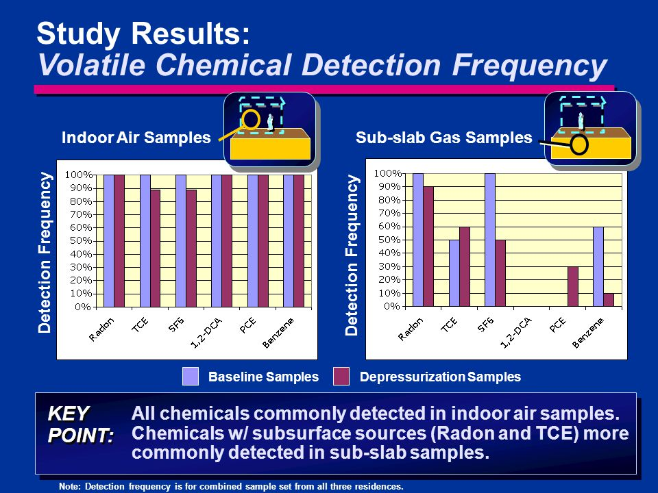 Study Results: Volatile Chemical Detection Frequency