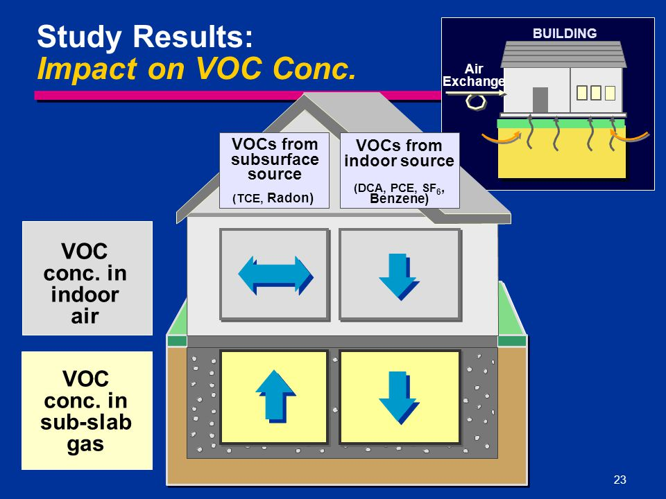 Study Results: Impact on VOC Conc.