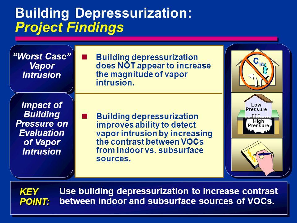Impact of Building Pressure on Evaluation of Vapor Intrusion