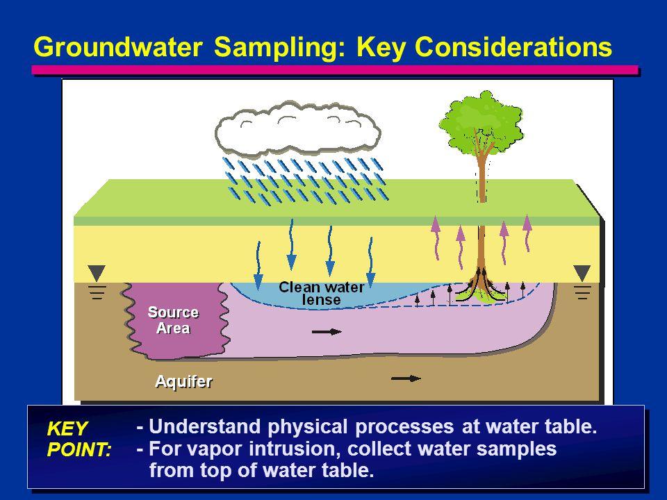 Groundwater Sampling: Key Considerations