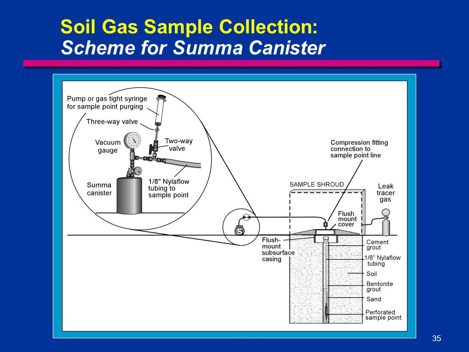 Soil Gas Sample Collection: Scheme for Summa Canister