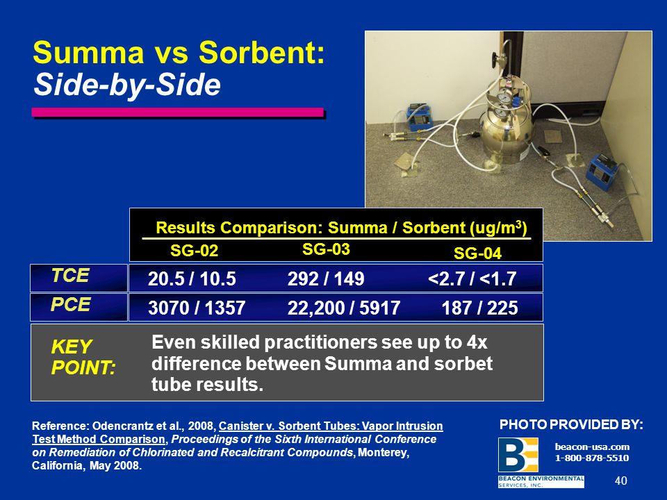 Summa vs Sorbent: Side-by-Side