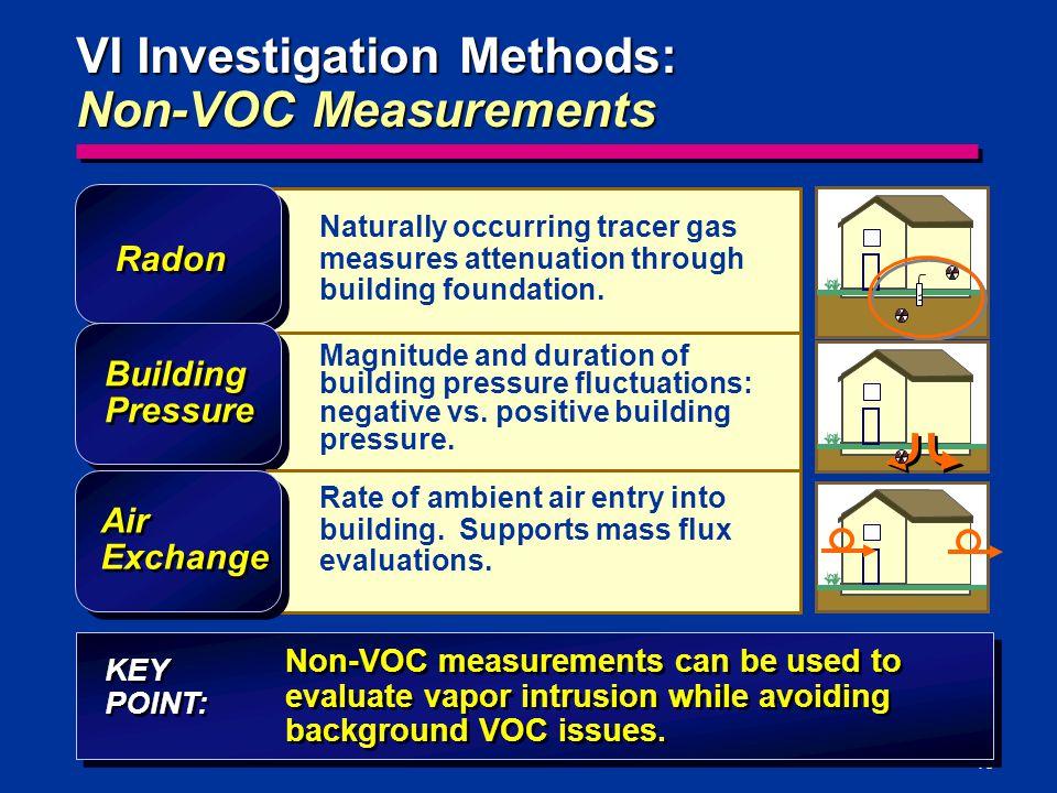 VI Investigation Methods: Non-VOC Measurements