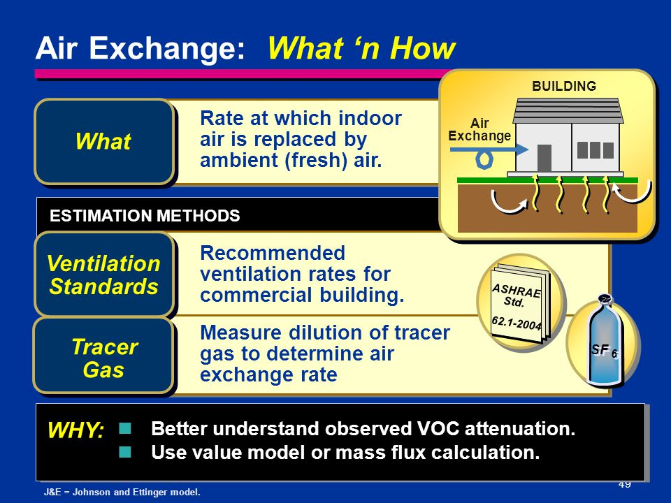 Ventilation Standards