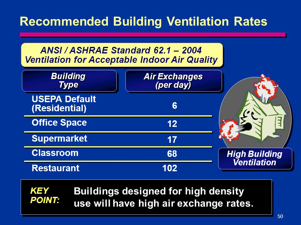Recommended Building Ventilation Rates