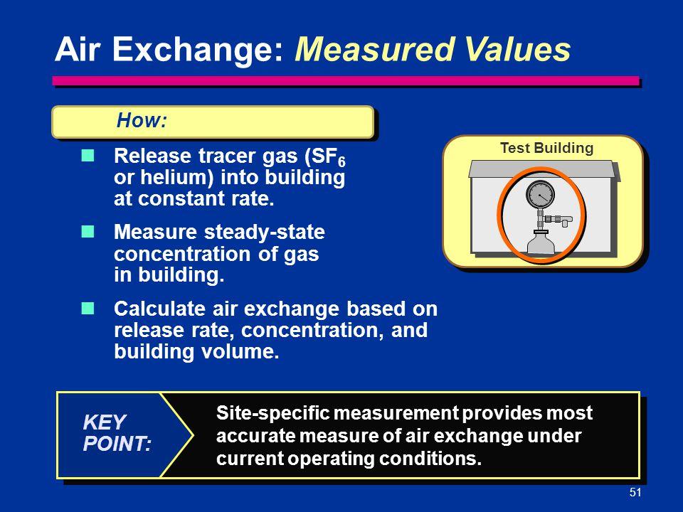 Air Exchange: Measured Values
