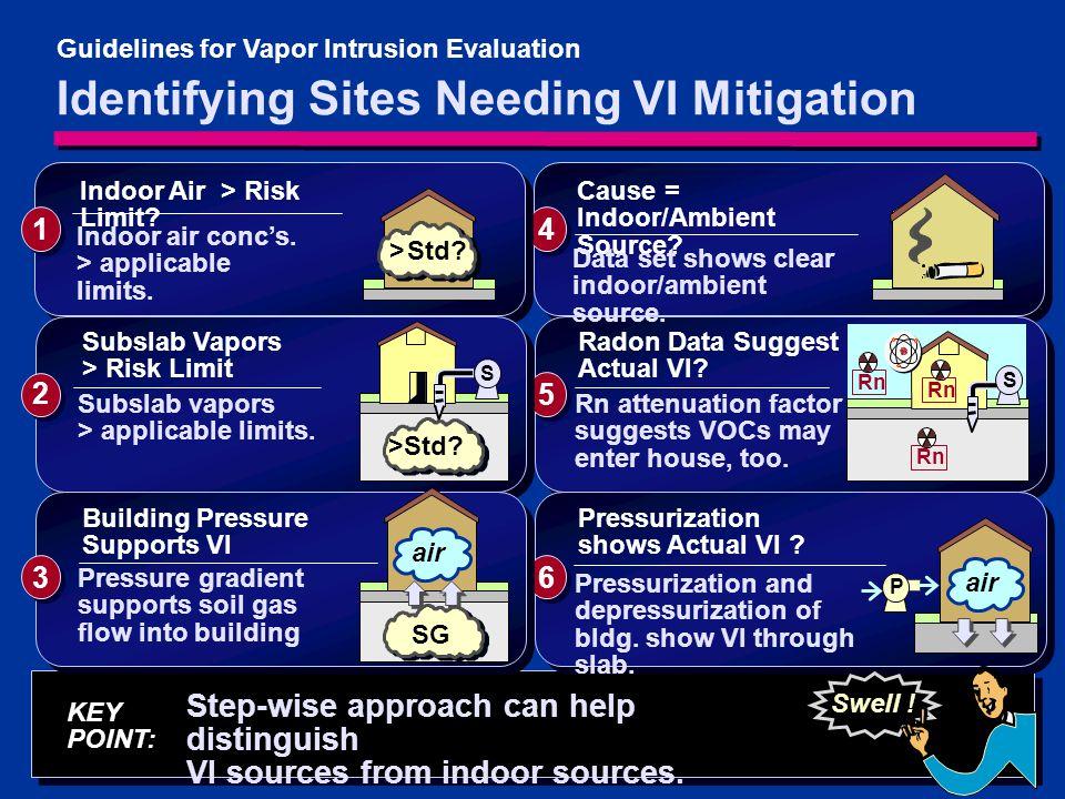 Identifying Sites Needing VI Mitigation