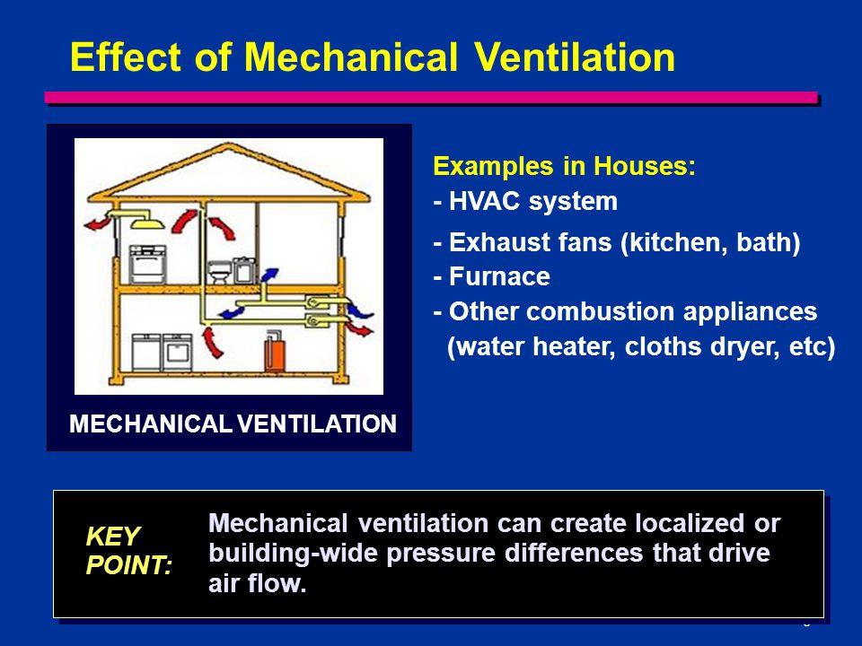 Effect of Mechanical Ventilation