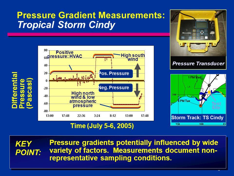 Positive pressure: HVAC High north wind & low atmospheric pressure
