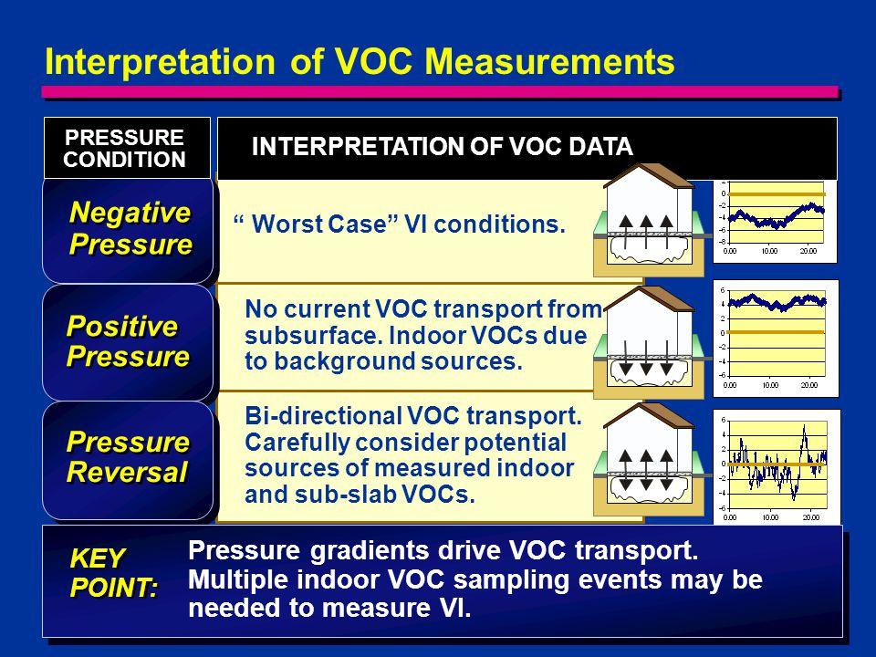 INTERPRETATION OF VOC DATA