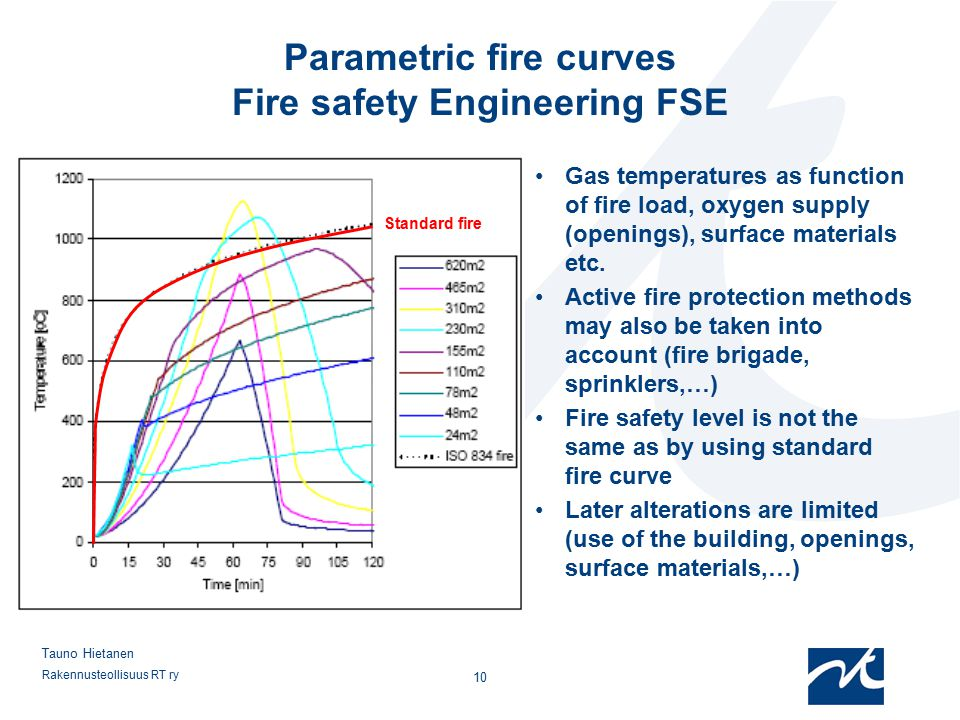 Parametric fire curves Fire safety Engineering FSE