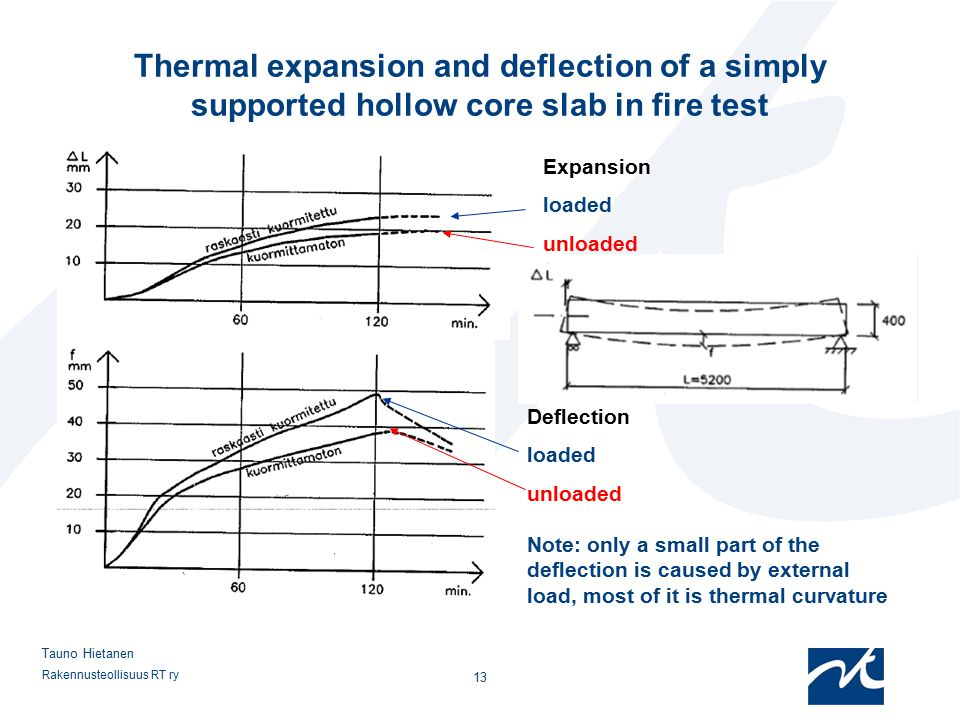 Thermal expansion and deflection of a simply supported hollow core slab in fire test
