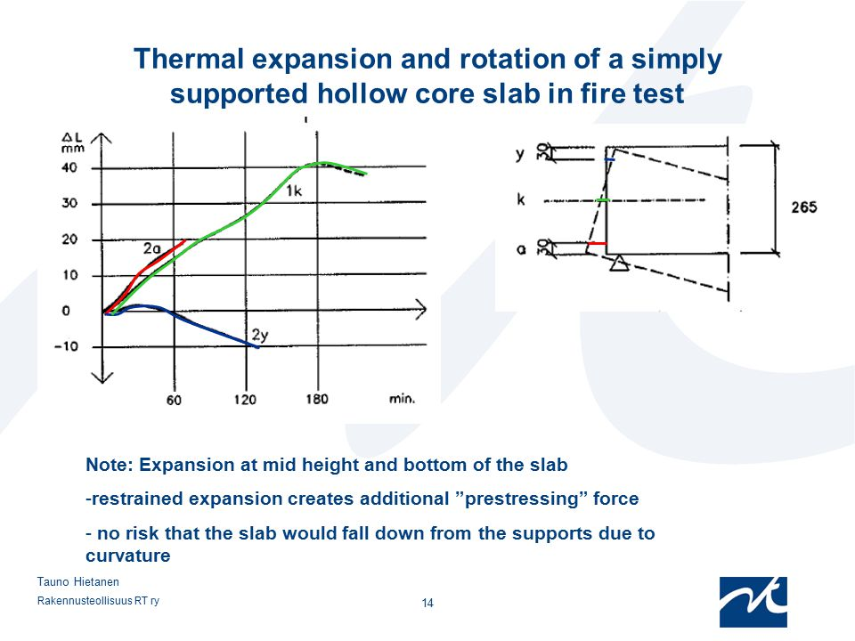 Thermal expansion and rotation of a simply supported hollow core slab in fire test