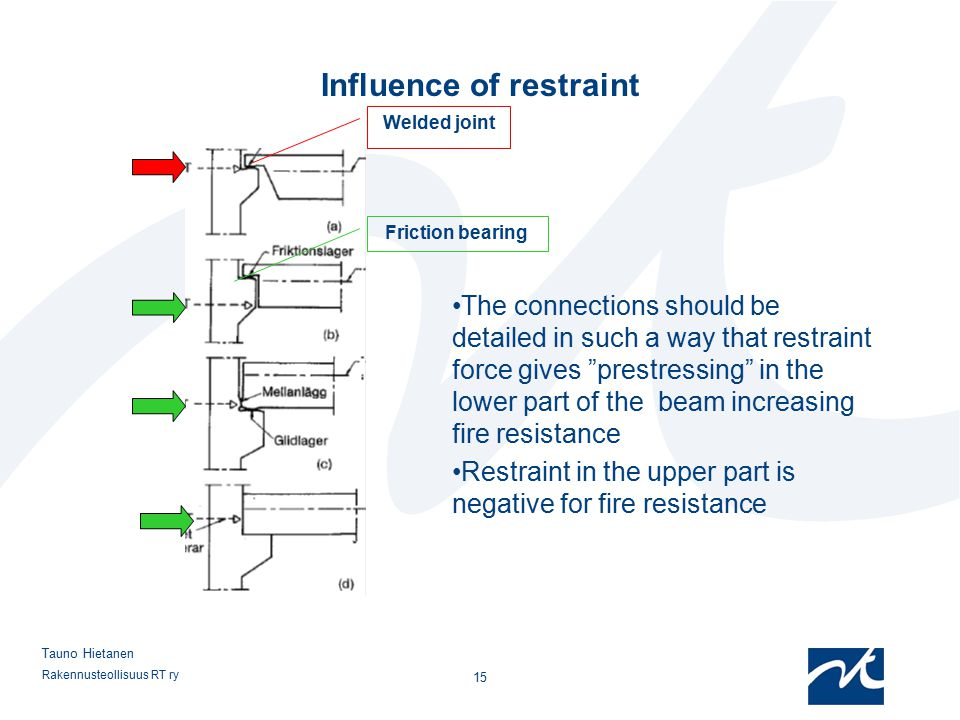 Influence of restraint