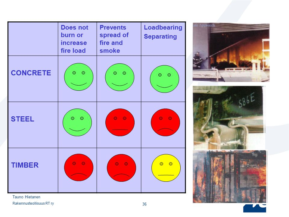 CONCRETE STEEL TIMBER Does not burn or increase fire load