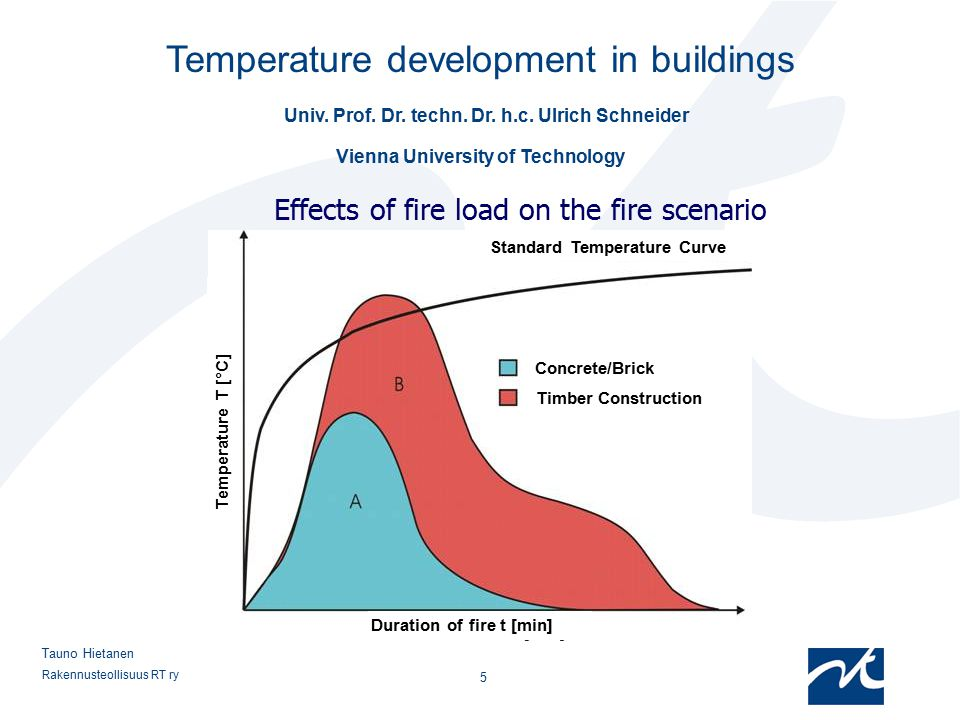 Effects of fire load on the fire scenario