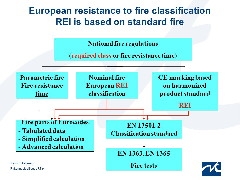 12.4.2017 European resistance to fire classification REI is based on standard fire. National fire regulations.