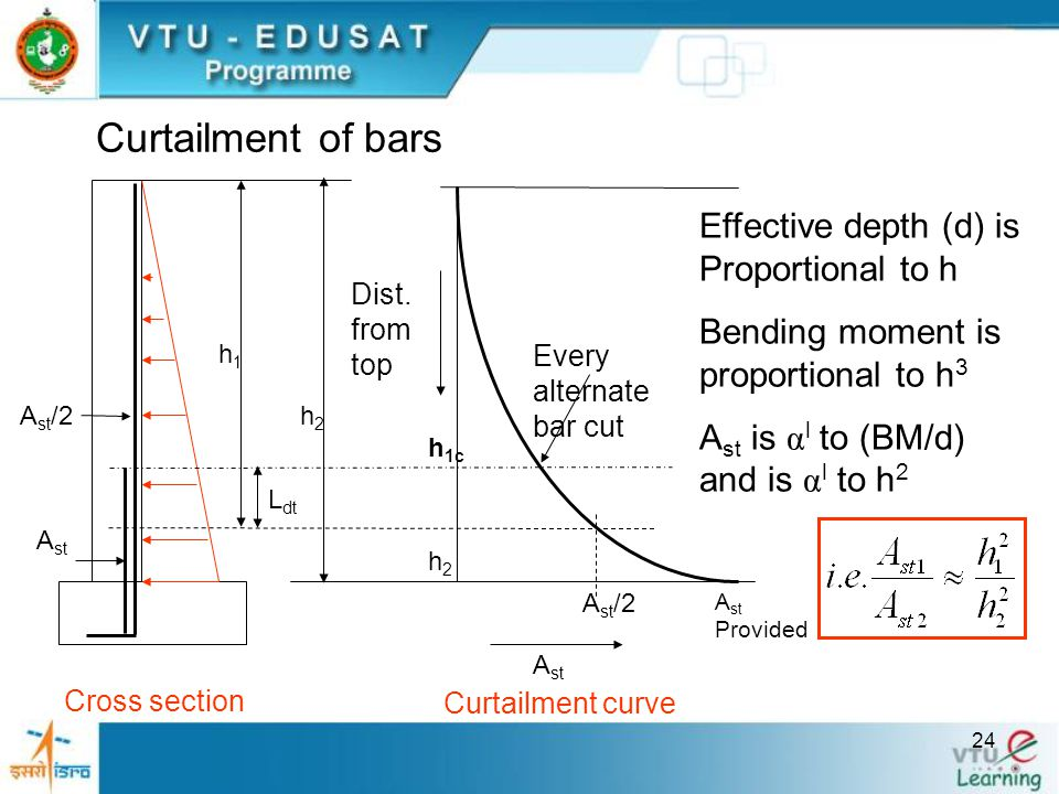 Curtailment of bars Effective depth (d) is Proportional to h