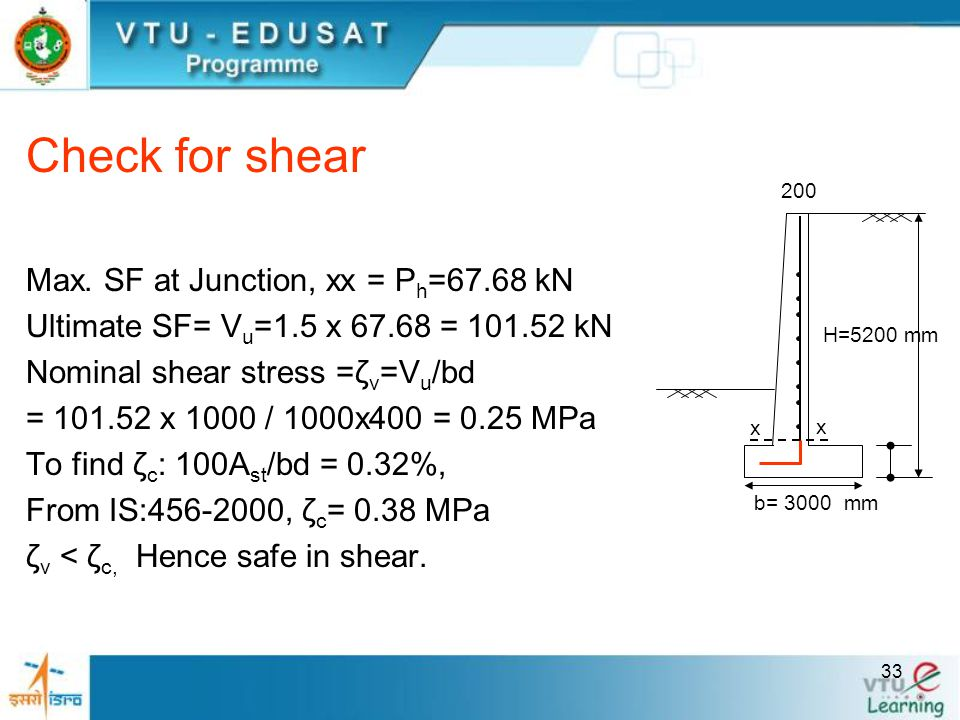 Check for shear Max. SF at Junction, xx = Ph=67.68 kN