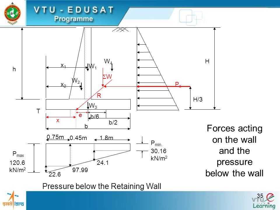 Forces acting on the wall and the pressure below the wall