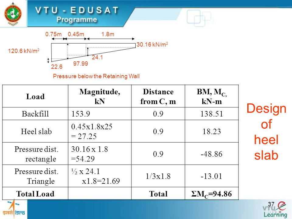 Design of heel slab Load Magnitude, kN Distance from C, m BM, MC, kN-m