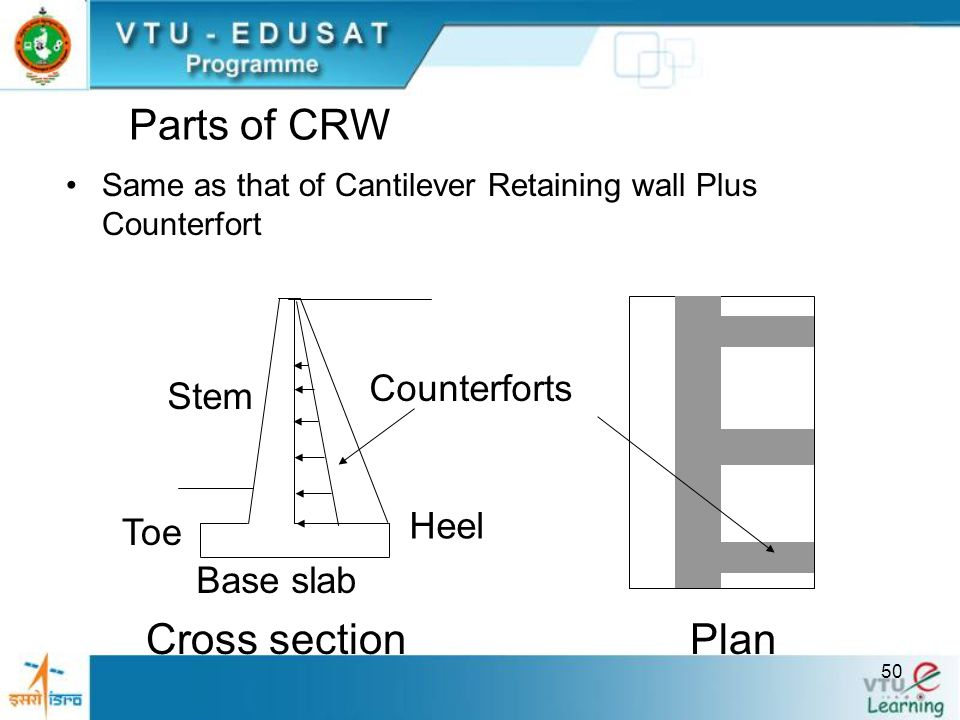 Parts of CRW Cross section Plan Counterforts Stem Heel Toe Base slab