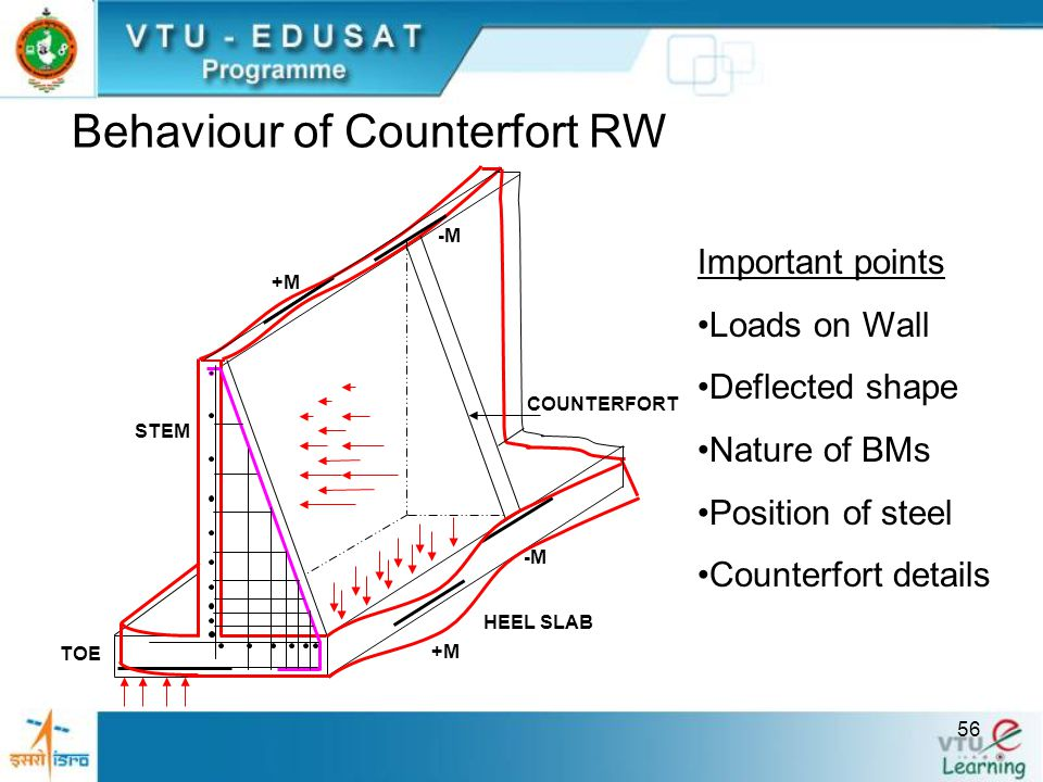 Behaviour of Counterfort RW