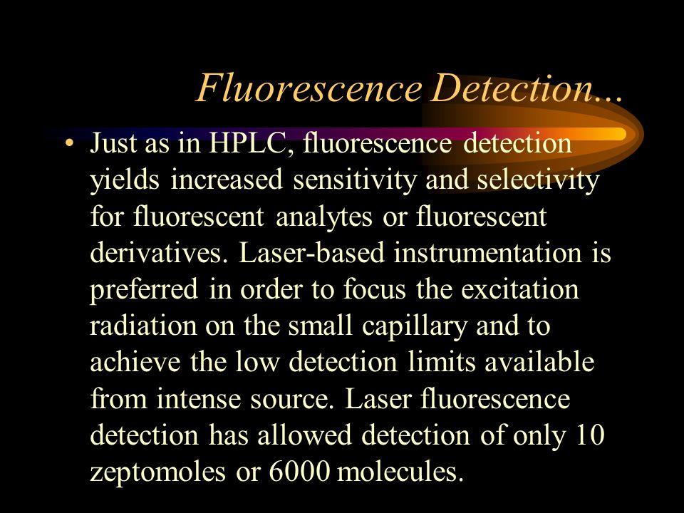 Fluorescence Detection...