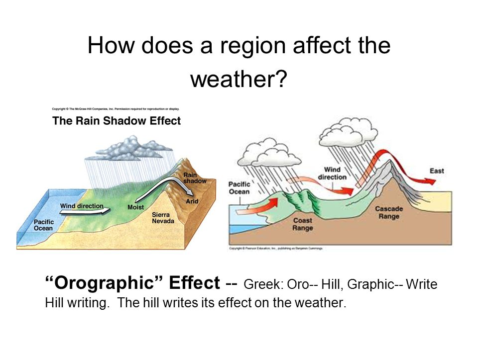 How does a region affect the weather