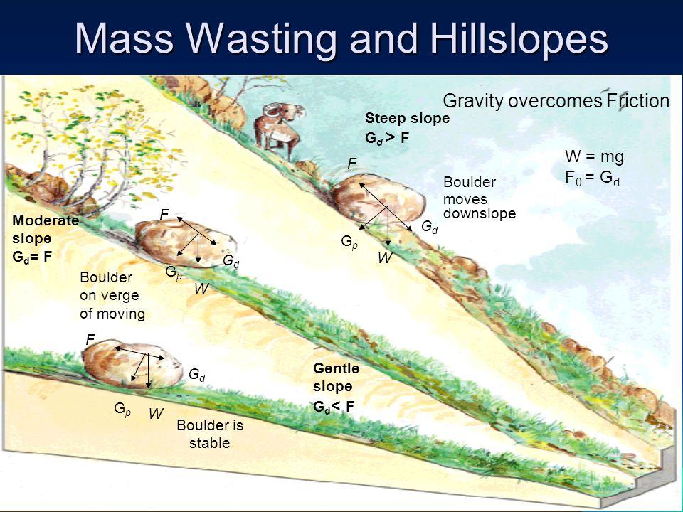 Mass Wasting and Hillslopes